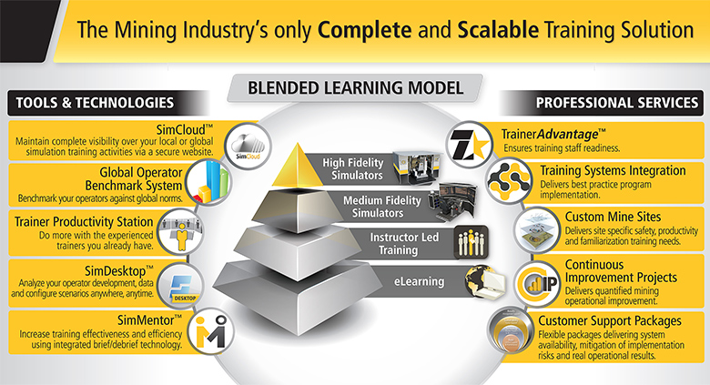 The Mining Industry's only Complete and Scalable Training Solution
