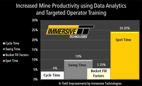 Graph showing mine productivity improvements through the use of data analytics and targeted operator training