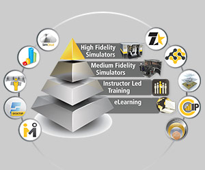 Immersive Technologies' instructional design and training integration service