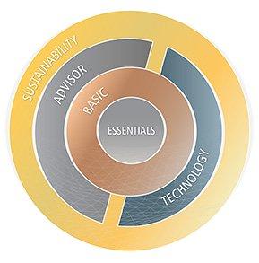 Sustainability - Advisor - Technology - Basic - Essentials  Customer Support Programs