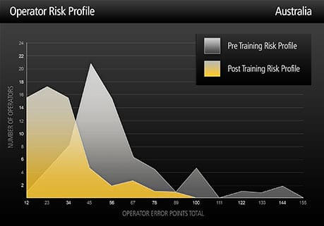 Operator risk profile graph for Australian region