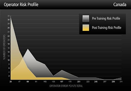 Risk profile graph - Canada