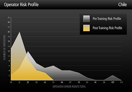Risk profile graph - Chile