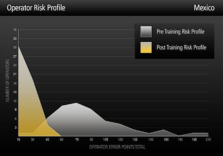 Risk profile graph - Mexico
