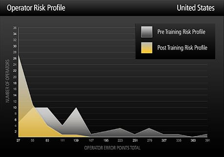 Risk profile graph - United States