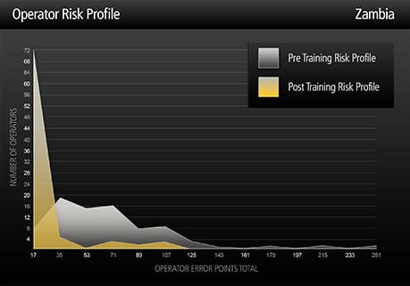 Risk profile graph - Zambia