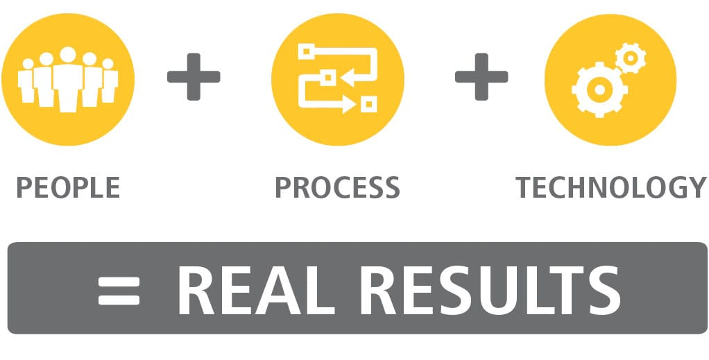People + Process + Technology = Real Results